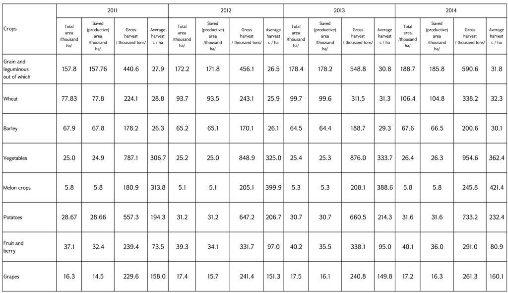 2011-2014 crops data_01